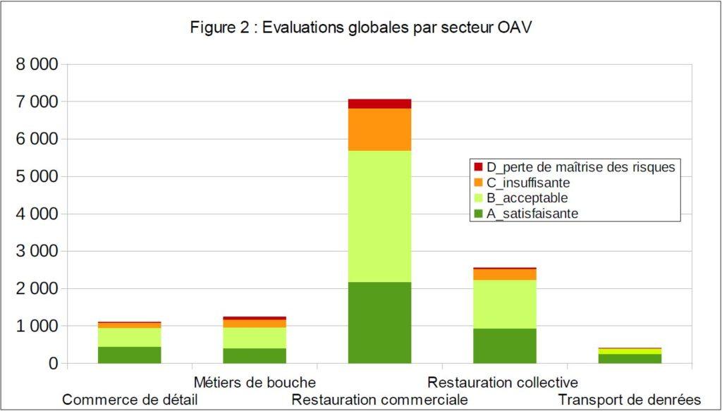 Evaluation de chaque secteur de l'alimentaire suite aux contrôles officiels renforcés